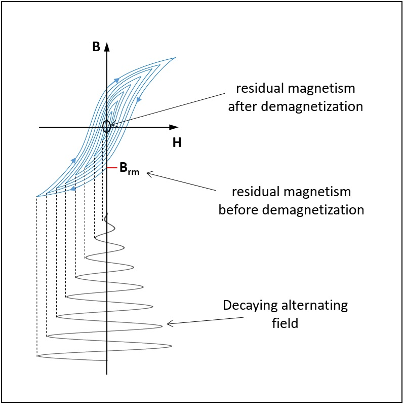 Alternating field demagnetization
