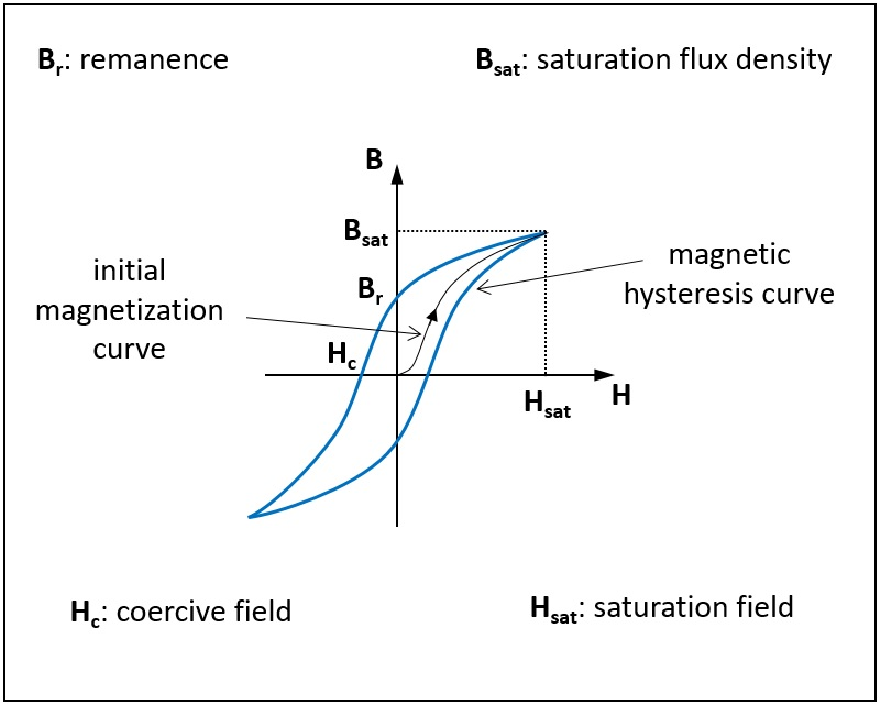 Magnetic hysteresis curve